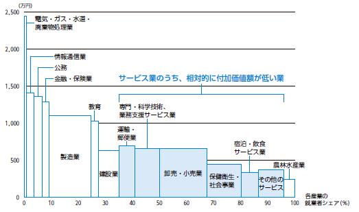 NIRAわたしの構想No.44「日本の経済活動別 就業者一人当たりの付加価値額(2017 年)」