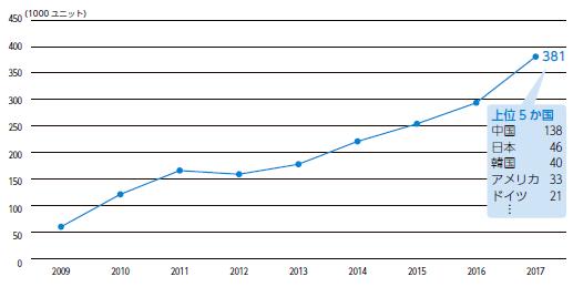 NIRAわたしの構想No.44「世界の産業ロボットの販売台数(2009 年–2017 年)」 381000ユニット/2017年 上位5か国 中国:138000、日本:46000、韓国:40000、アメリカ:33000、ドイツ:21000