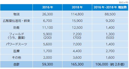 NIRAわたしの構想No.44「世界の業務用サービスロボットの販売台数(2016 年、2018 年)」59,300/2016年、165,300/2018年