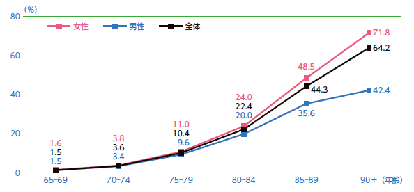 年齢別に見た認知症の有病率(2012 年時点)