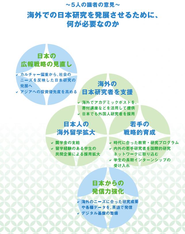 海外での日本研究を発展させるために何が必要なのか 日本の広報戦略の見直し(カルチャー偏重から社会のニーズを反映した日本研究の発展へ、アジアへの投資優先度を高める)、海外の日本研究者を支援(海外でアカデミックポストを寄付講座などを活用して提供、日本でも外国人研究者を採用)、日本人の海外留学拡大(奨学金の支給、留学経験のある学生の民間企業による採用拡大)、若手の戦略的育成(時代に合った教育・研究プログラム、内外の若手研究者を国際的研究ネットワークに取り込む、学生の長期インターンシップの受け入れ)、日本からの発信力強化(海外のニーズに合った研究成果や各種データを英語で発信、デジタル基盤の整備)