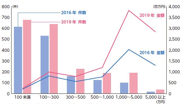 東京大学の産学連携:金額別の共同研究実績(2016 年・2019 年) 出所) 東京大学より提供