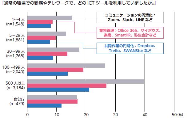 企業規模別のICT ツール導入状況(2020 年6 月) 出所) 大久保敏弘・NIRA 総合研究開発機構(2020)『第2 回テレワークに関する就業者実態調査報告書』